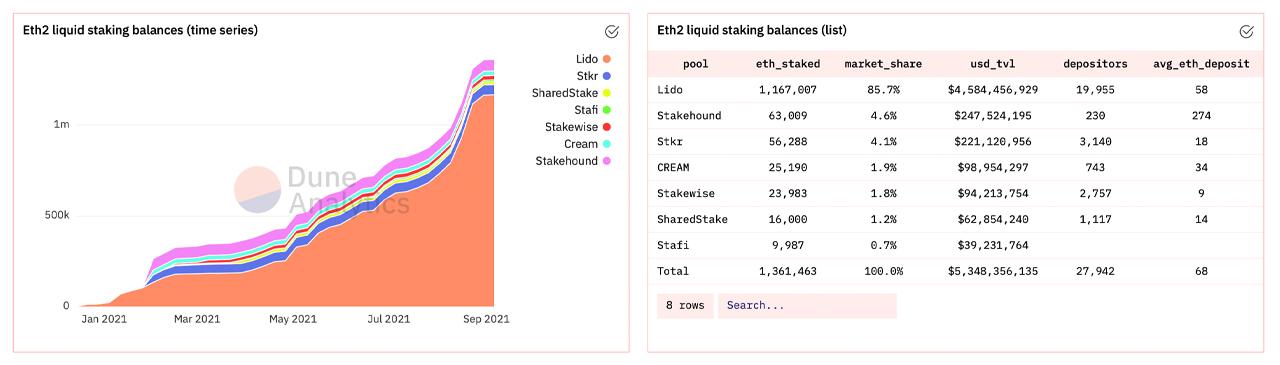 Kontrakt ETH 2.0 przekracza 7.4 miliona eteru, blisko 30 miliardów dolarów zablokowanych, pule płynne rosną