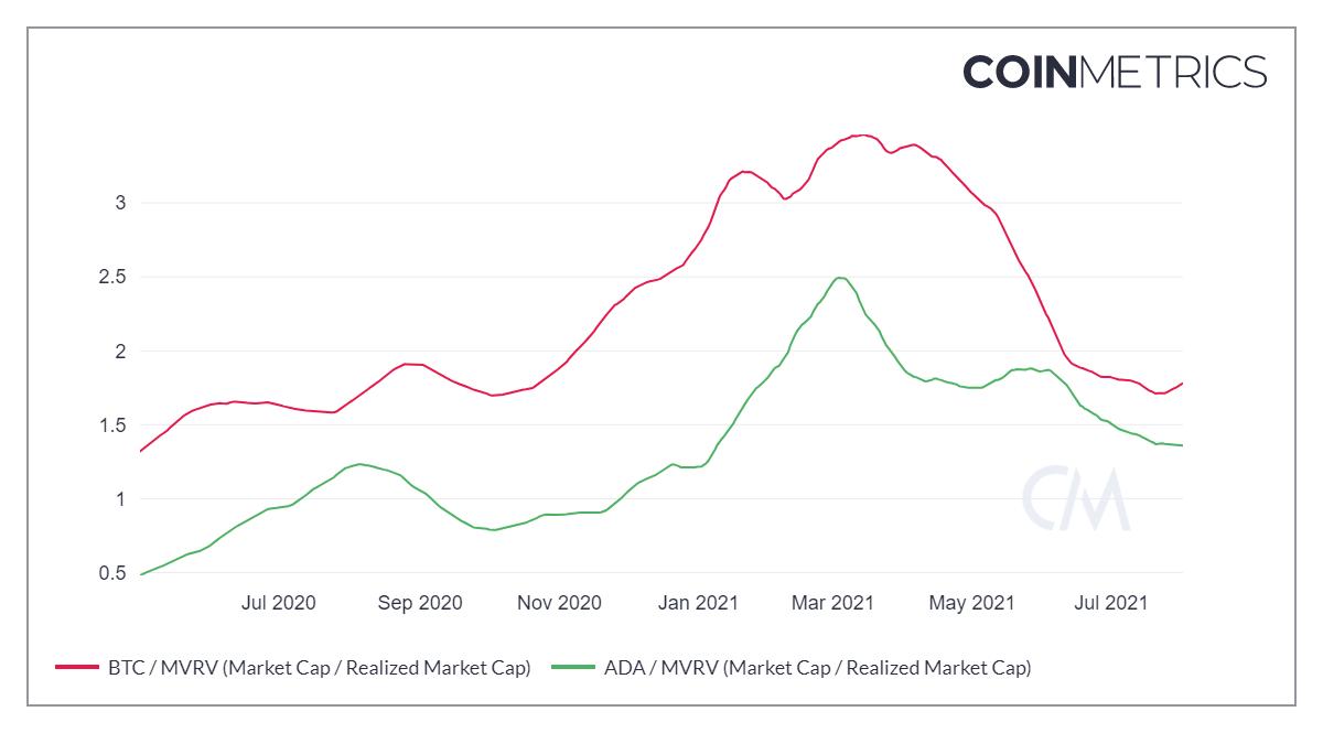 aumento dei prezzi bitcoin 2021