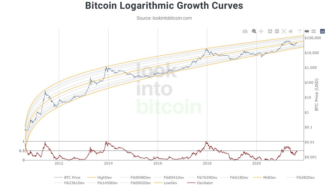valutazione iniziale bitcoin