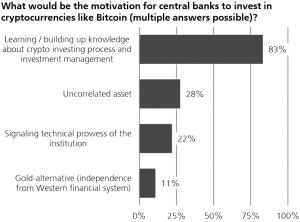 Sommige centrale bankiers tonen interesse in Bitcoin; Inflatie angsten stijgen 102