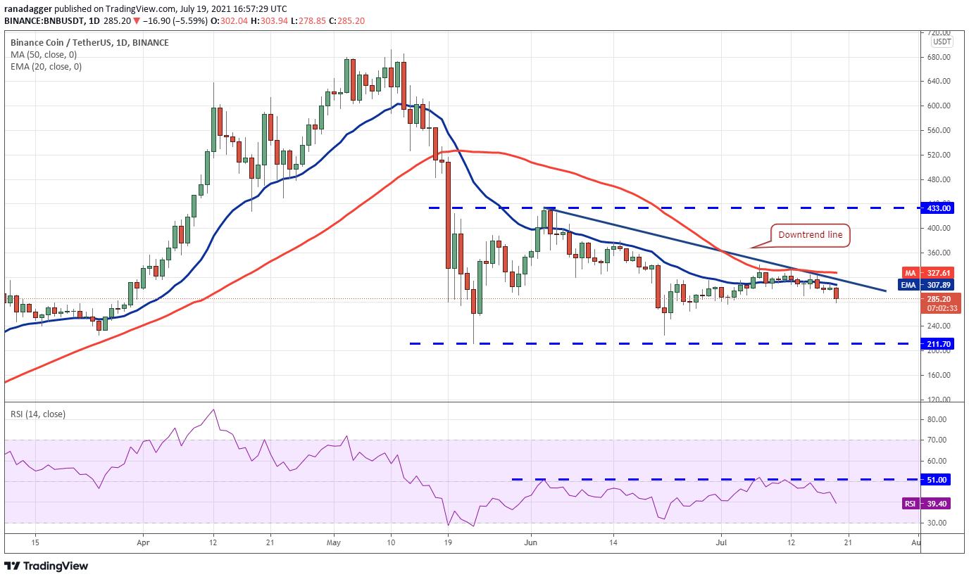 BNB / USDT dienas grafiks. Avots: TradingView