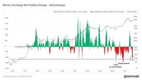 bitcoin vs grafico di borsa