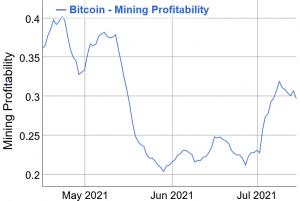 """""""Bitcoin"""" kasybos sunkumai turėtų sumažėti iki 2020 m. Birželio lygio. Šis savaitgalis 102"""