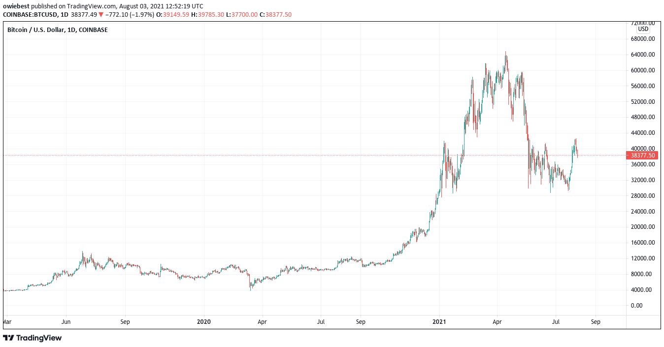 Carta harga Bitcoin dari TradingView.com