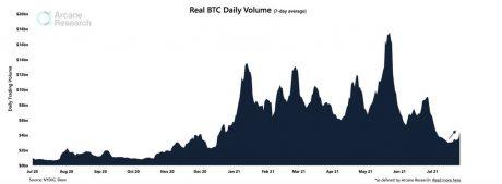 ट्रेडिंग वॉल्यूम बीटीसी चार्ट