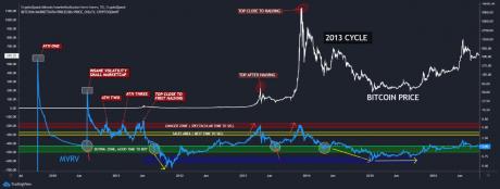 Kitaran Bitcoin MVRV 2013
