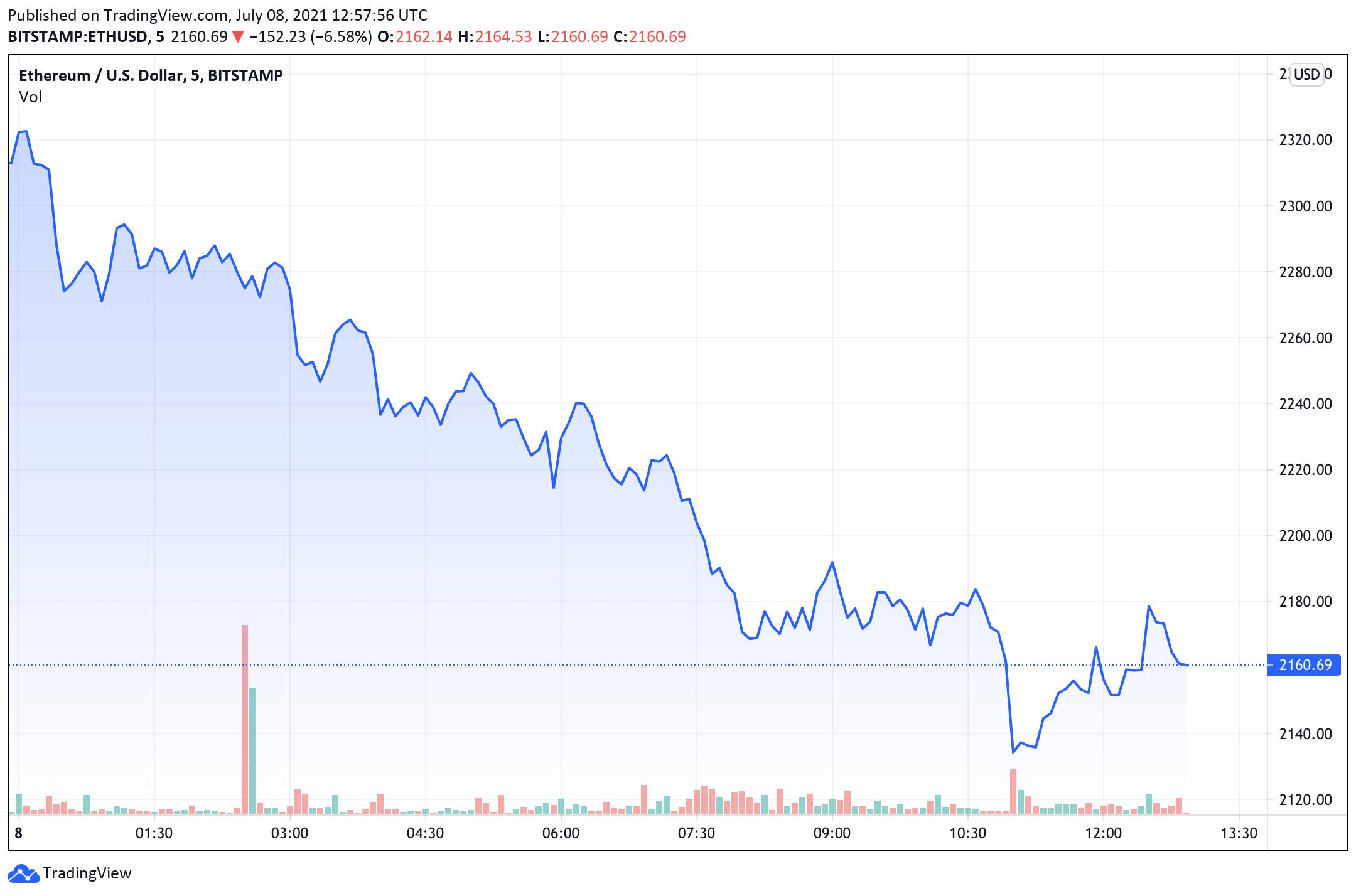 """A Bitcoin 33 XNUMX dollár alatt süllyed, az elemző a BTC-t """"veszélyesen alacsony szinteken"""" mondja, míg az ETH """"kényelmes szinten"""" nyugszik"""