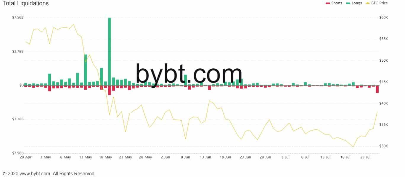bitcoin trading volume di giorno