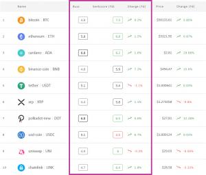 O Crypto Market Sentiment finalmente retorna à Zona Positiva 102