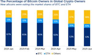 在山寨幣 221 的刺激下,估計加密用戶數量達到 102 億