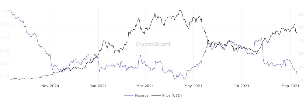 ciò indice fa commercio bitcoin su