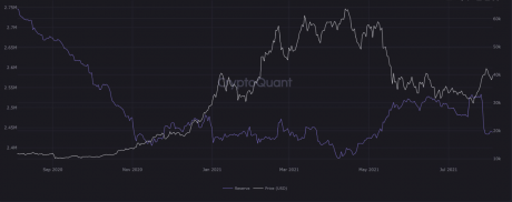 Výměnná rezerva bitcoinů