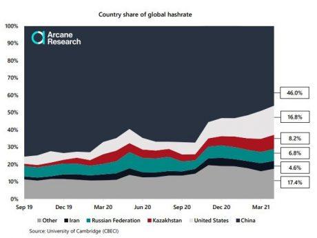 CEBECI, graf ukazující dominanci bitcoinových hashů