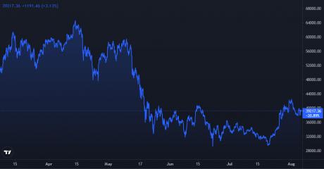 Graf cen Bitcoinu