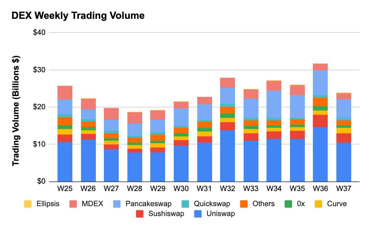 Defi TVL се изкачва по -високо, оптимизмът се увеличава, 270 44 BTC на ETH, кредитиране на ETH кранове XNUMX милиарда долара