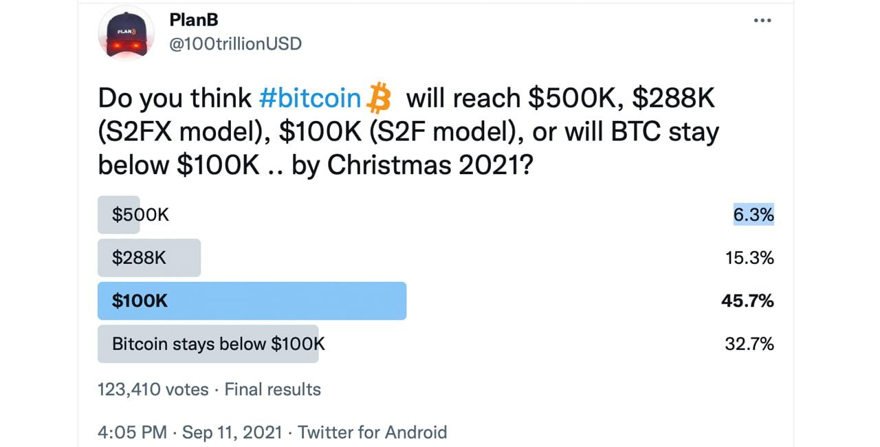 Model sugeruje, że minimalna cena BTC wynosi 39 100 USD, ankieta pokazuje nadzieję na koniec roku XNUMX XNUMX USD Cena Bitcoin