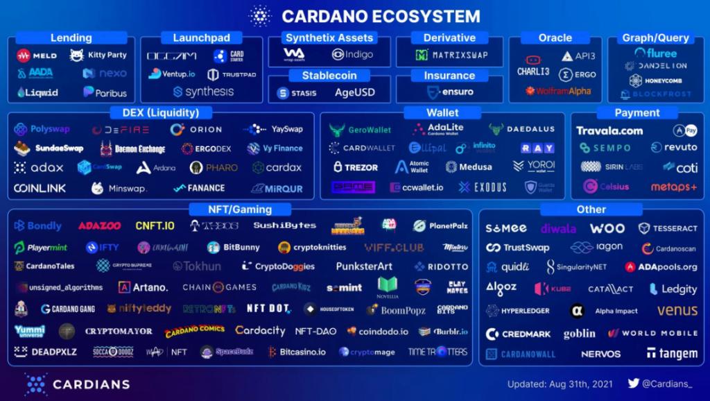 Cardano aplica com sucesso o Alonzo Hard Fork; Adiciona recursos de contrato inteligente a seu blockchain