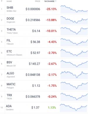 Coin Race: Top-Gewinner/-Verlierer im Juli; Bitcoin, ETH Jump, DOGE Drops 104