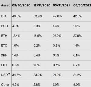 Kryptolån blomstrer fortsatt, Bitcoin mister sin andel 102