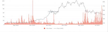Aliran Min Miner Bitcoin