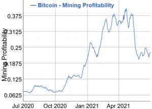 Bitcoino kasybos sunkumai krenta, o kalnakasiai lenkia savo įvaizdį 103