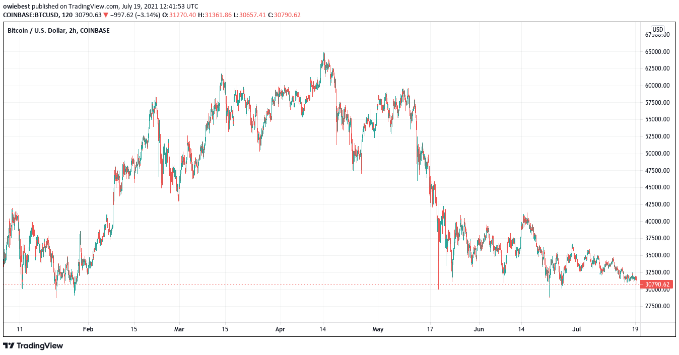 Bitcoin-prijsgrafiek van TradingView.com