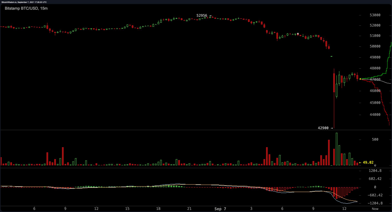 bitcoin del trading quadrato)