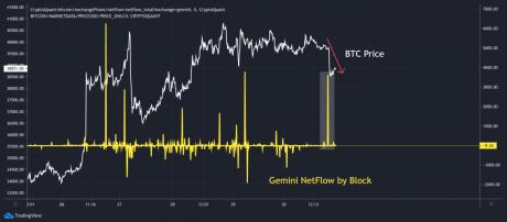 លំហូរសាច់ប្រាក់ Bitcoin Gemini