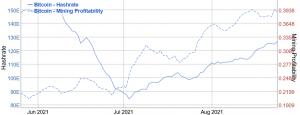 Trudność w wydobywaniu bitcoinów przybiera kolejny duży wzrost, ponieważ górnicy zmieniają pozycję 102