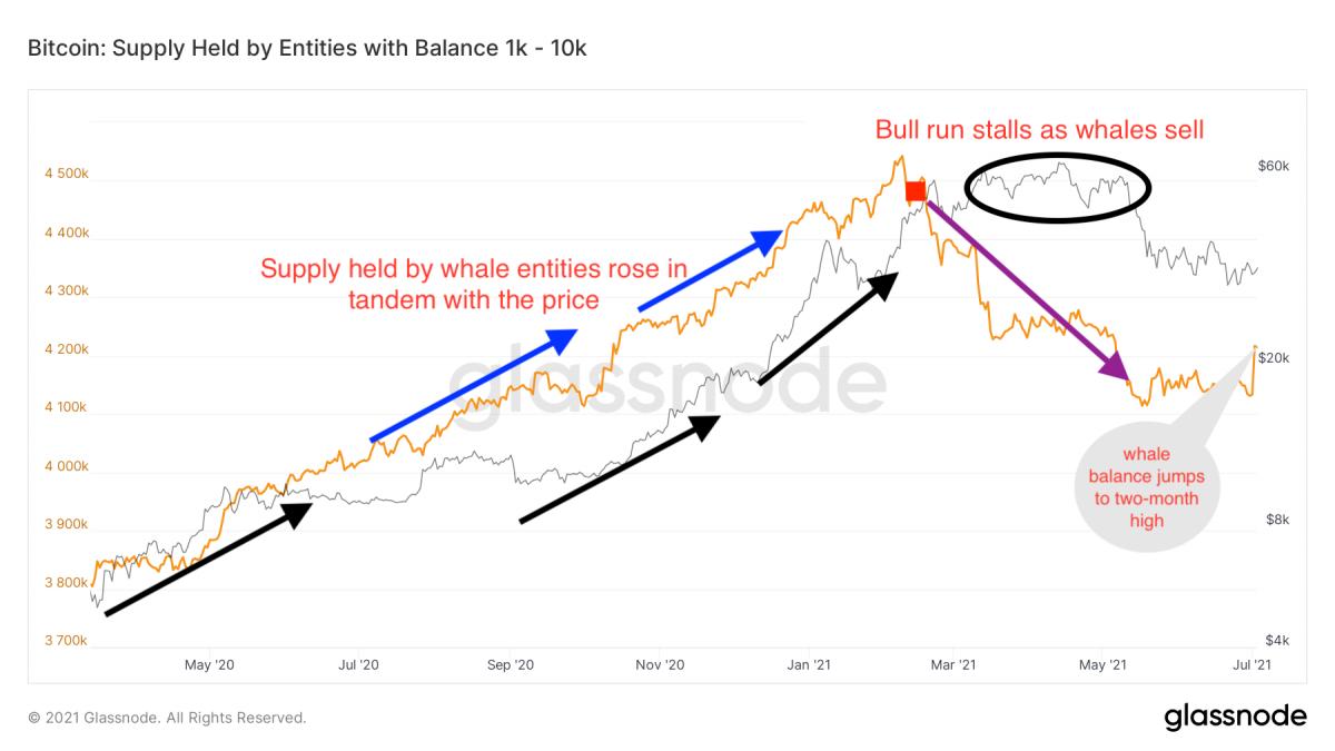 Wie viel war Bitcoin, als es eingeleitet hat?