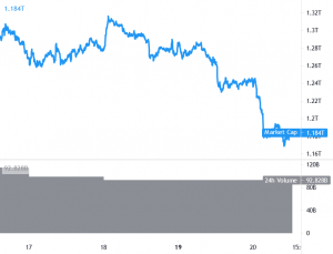 Bitcoin tiếp tục hoạt động tốt hơn khi thị trường tiền điện tử được thống trị bởi Bears 101