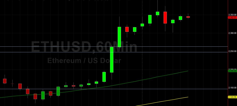 ETH / USD Eyeing 2500: Sally Ho tehniline analüüs 27. juuli 2021 ETH