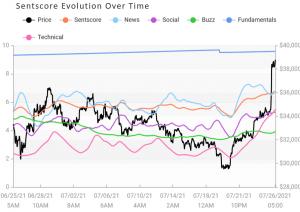 Crypto Market Sentiment ändrar riktning när Bitcoin förbättras 103