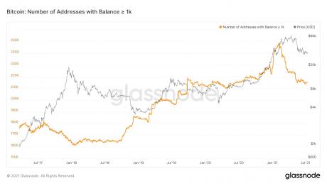 Διεύθυνση Bitcoin με περισσότερα από 1000 BTC