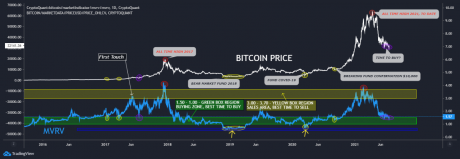 Bitcoin MVRV semasa