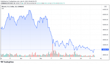 График на цените на BTCUSD - TradingView