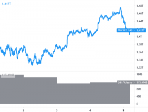 Bitcoin en Ethereum blijven ondersteund, Altcoins kunnen grip krijgen 101