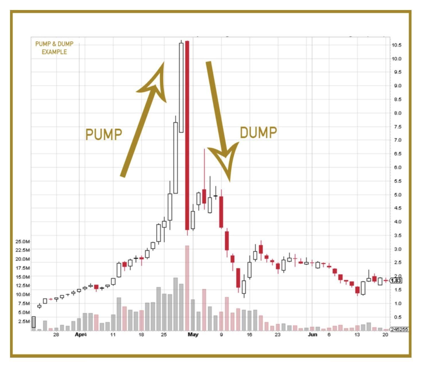 pump cripto em telegrama