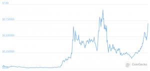 fantom crypto previsioni bitcoin adshare