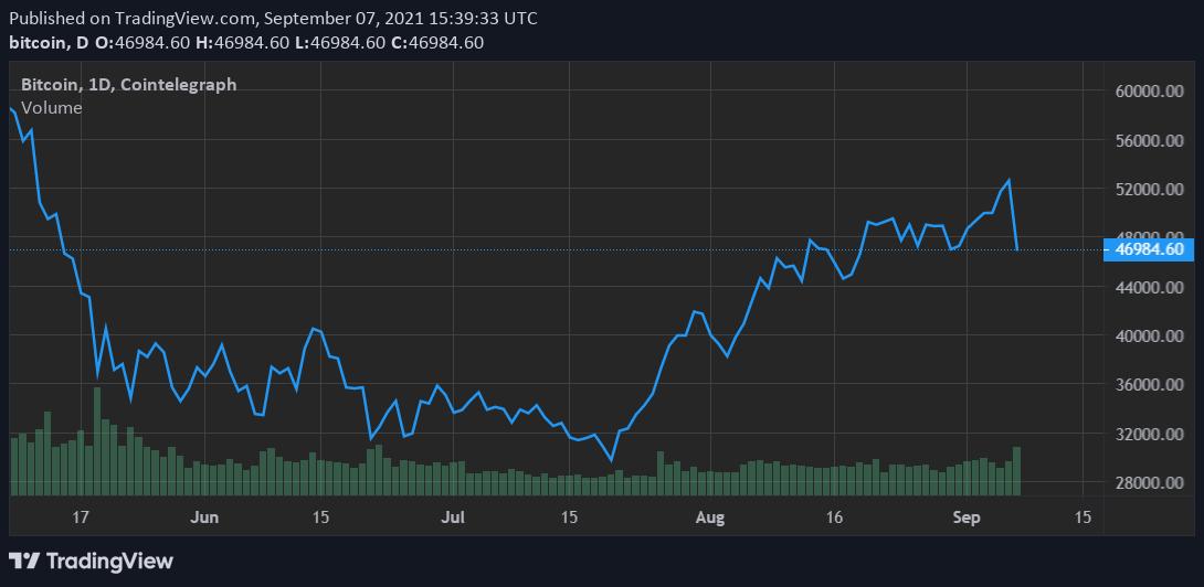 profitto dal crollo di bitcoin